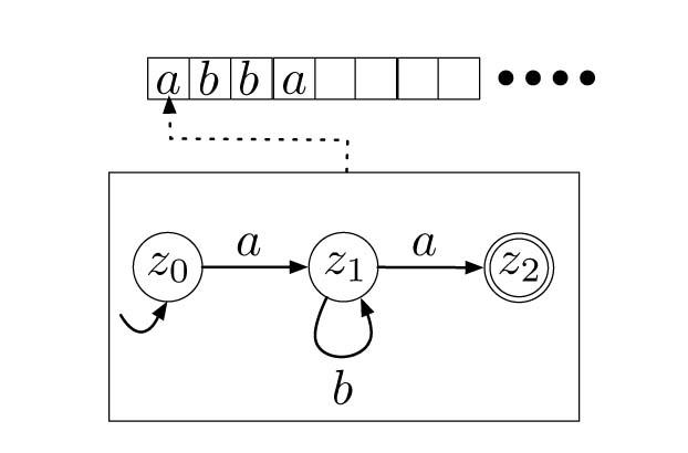 Abbildung 2.3: Skizze eines endlichen Automaten.
